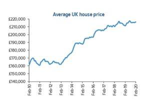 Housing market-data- february 2020